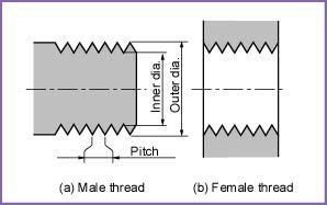 метрическая резьба, нарезка резьбы, диаметры отаерстий под резьбу